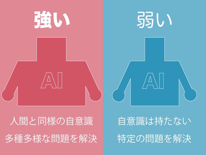 強いAIと弱いAIの定義を比較した図